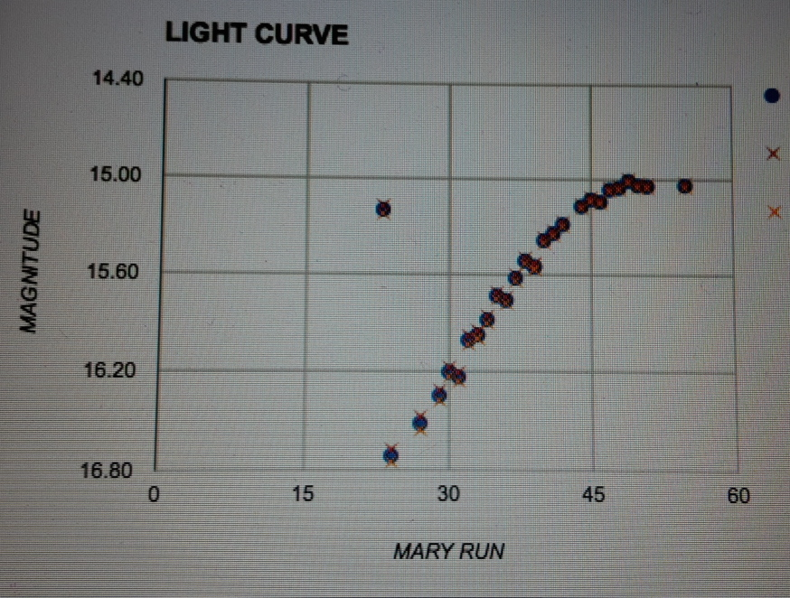 A light curve of an object discovered in real time. Courtesy Igor Andreoni